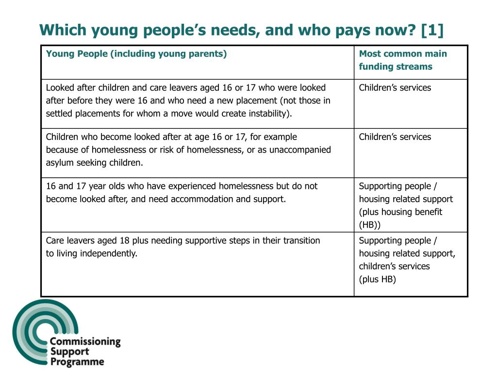 Which young people's needs, and who pays now? [1]