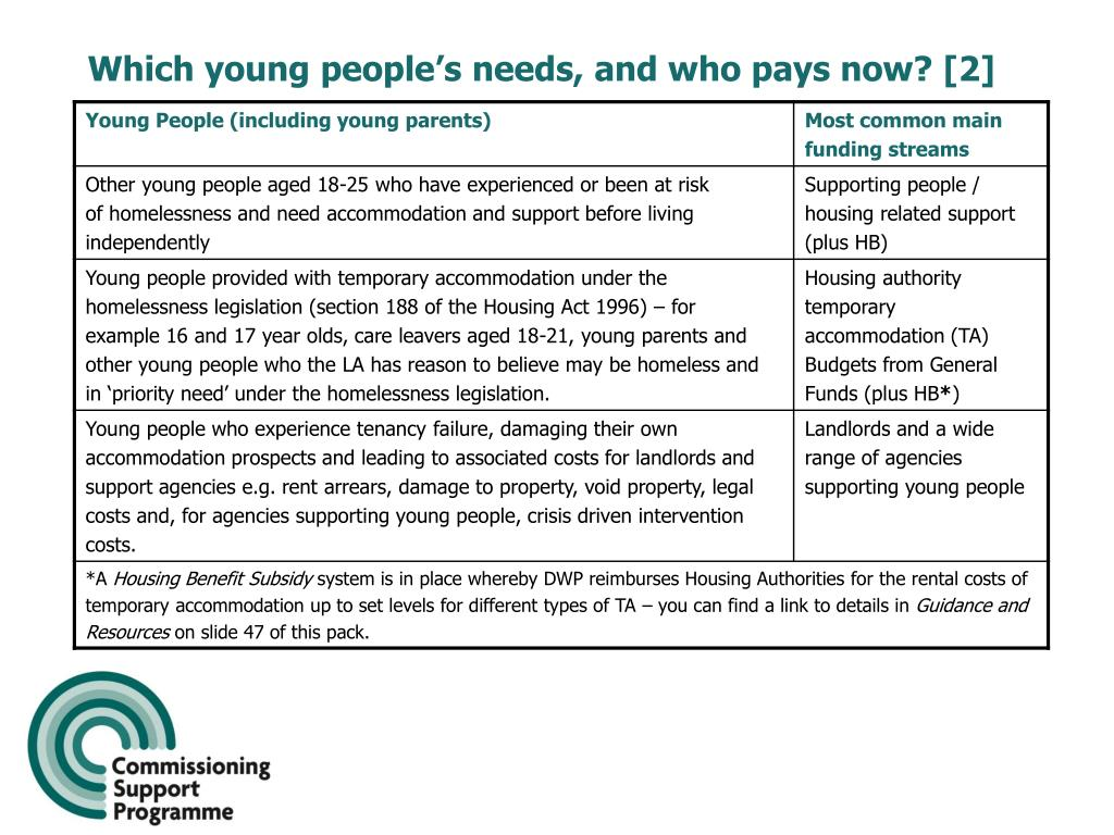 Which young people's needs, and who pays now? [2]