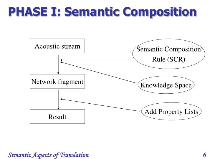 PHASE I: Semantic Composition