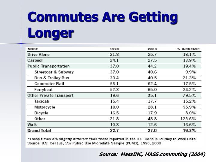 Commutes Are Getting Longer