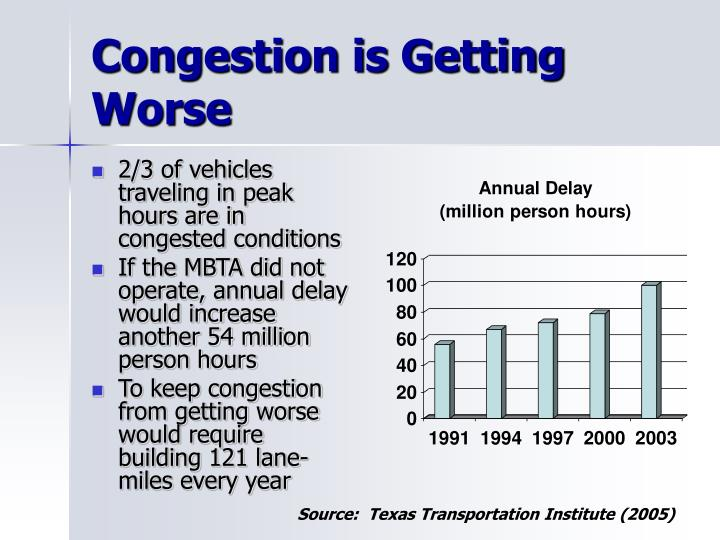 Congestion is Getting Worse