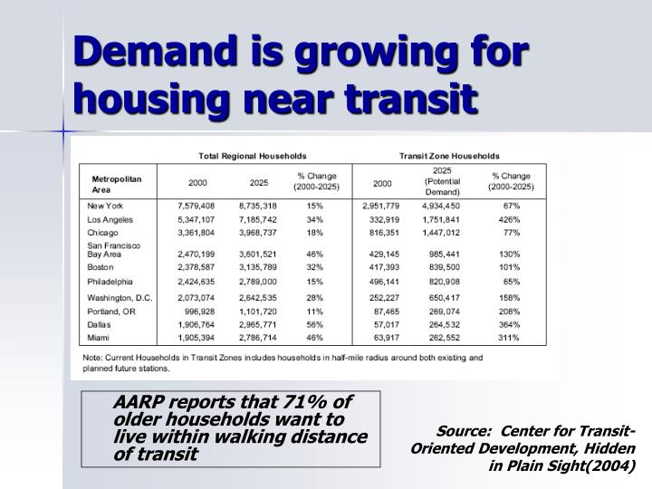 Demand is growing for housing near transit