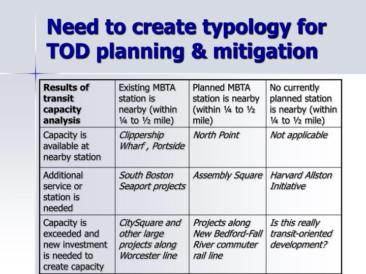 Need to create typology for TOD planning & mitigation