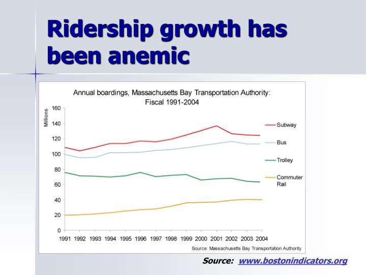 Ridership growth has been anemic