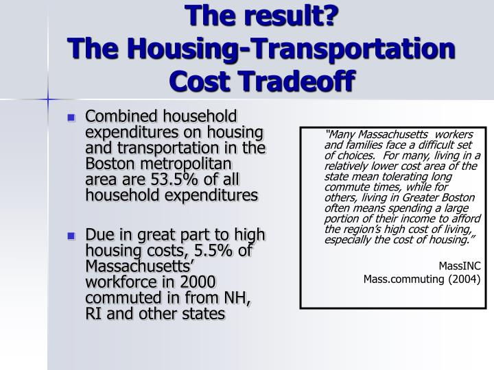 Combined household expenditures on housing and transportation in the Boston metropolitan area are 53.5% of all household expenditures