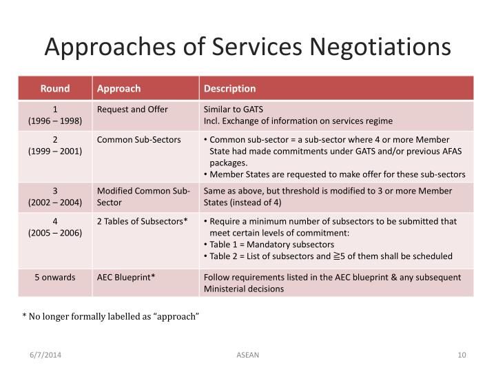 Approaches of Services Negotiations
