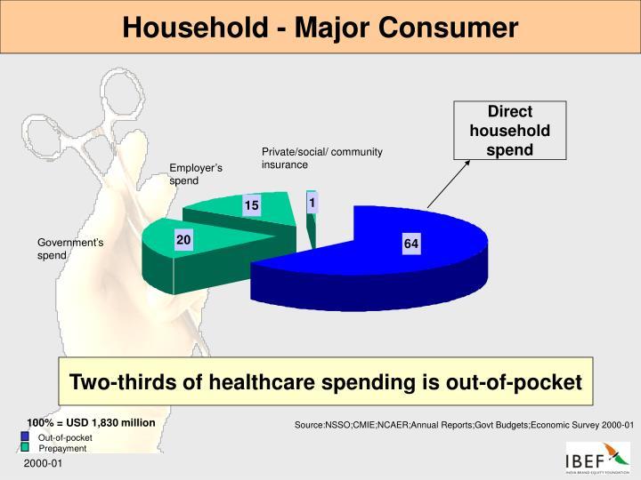 Household - Major Consumer