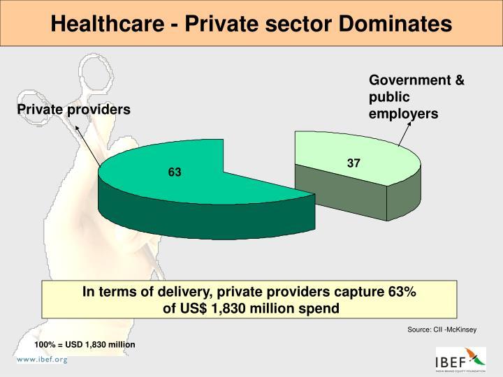 Healthcare - Private sector Dominates