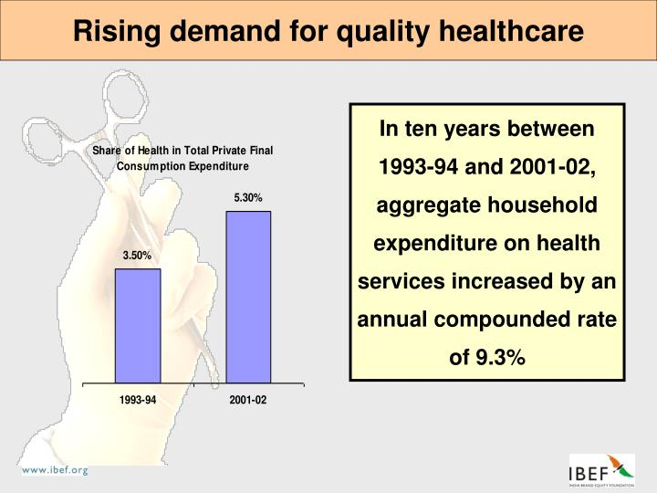 Rising demand for quality healthcare