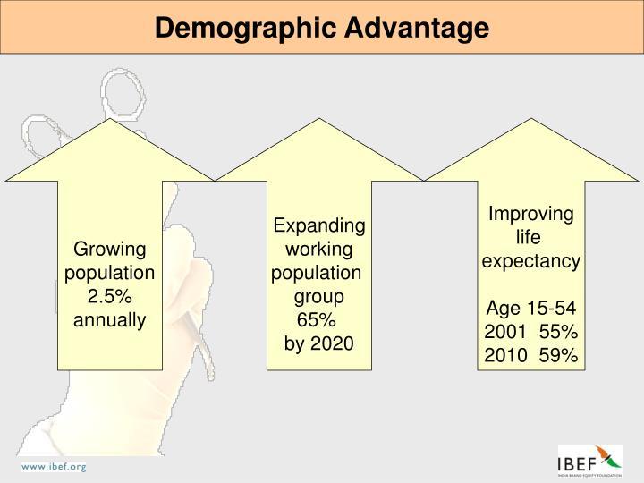 Demographic Advantage