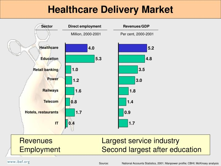 Healthcare Delivery Market