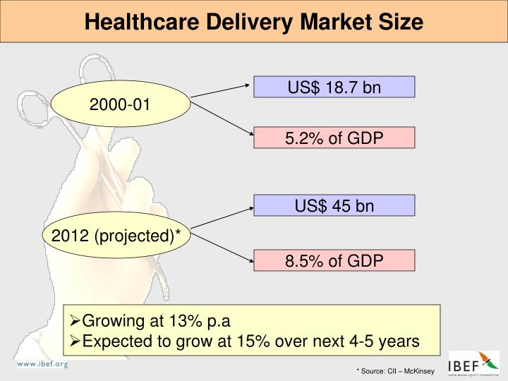 Healthcare Delivery Market Size
