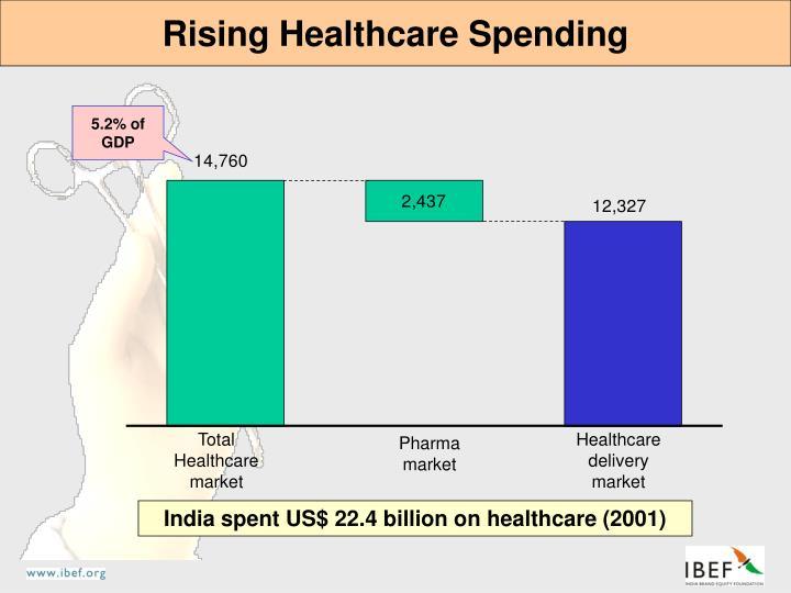Rising Healthcare Spending