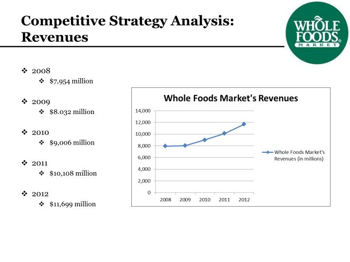 Competitive Strategy Analysis: Revenues