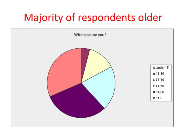 Majority of respondents older