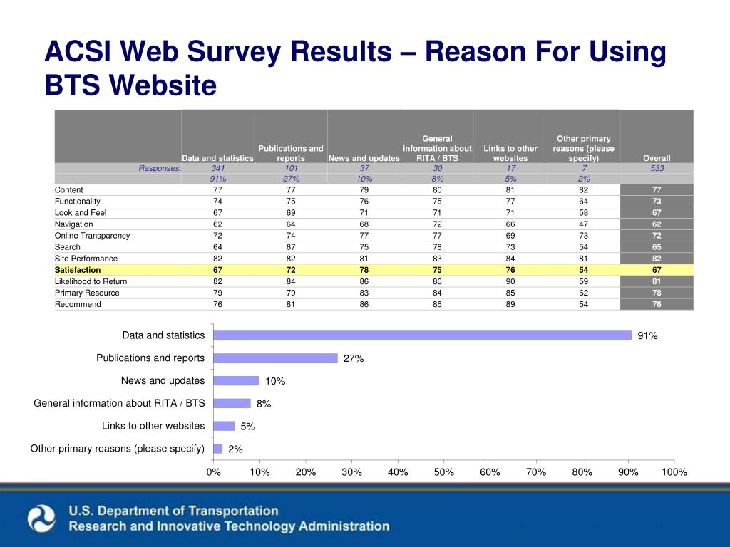 ACSI Web Survey Results – Reason For Using BTS Website