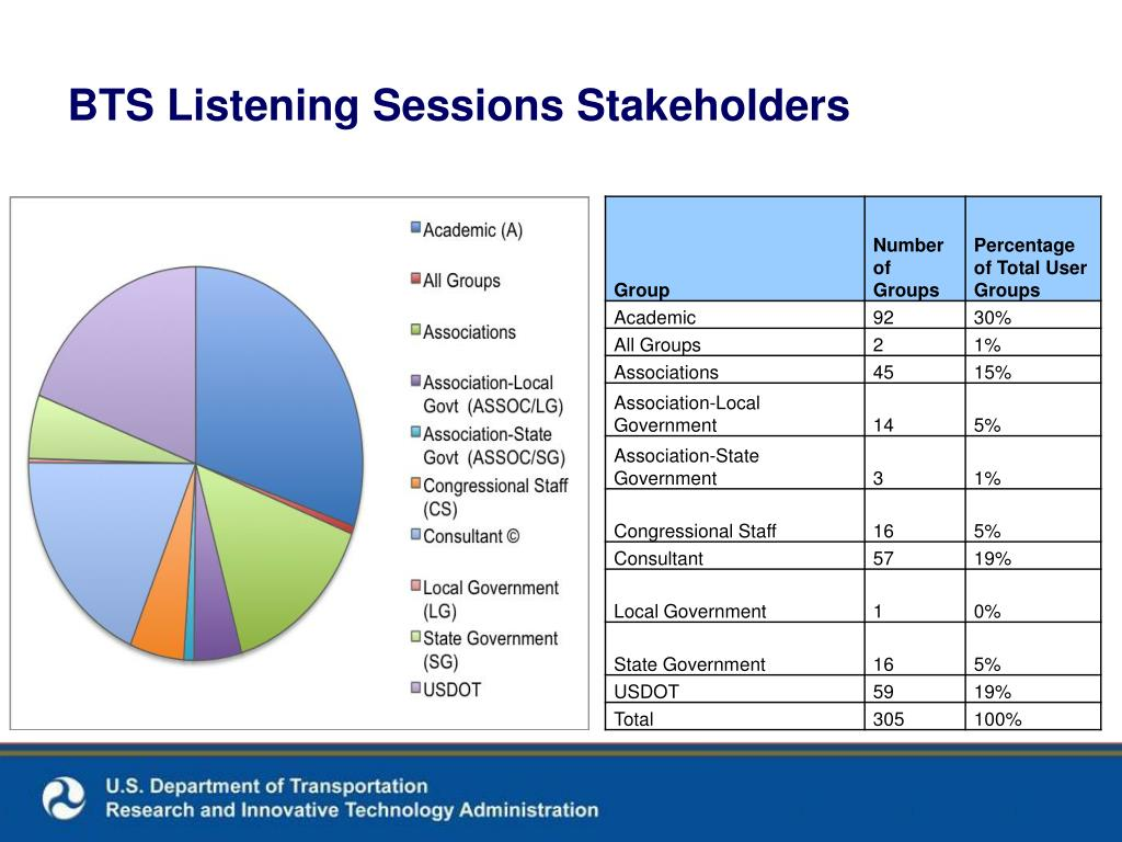 BTS Listening Sessions Stakeholders