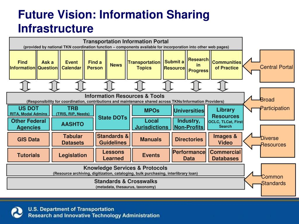 Future Vision: Information Sharing Infrastructure