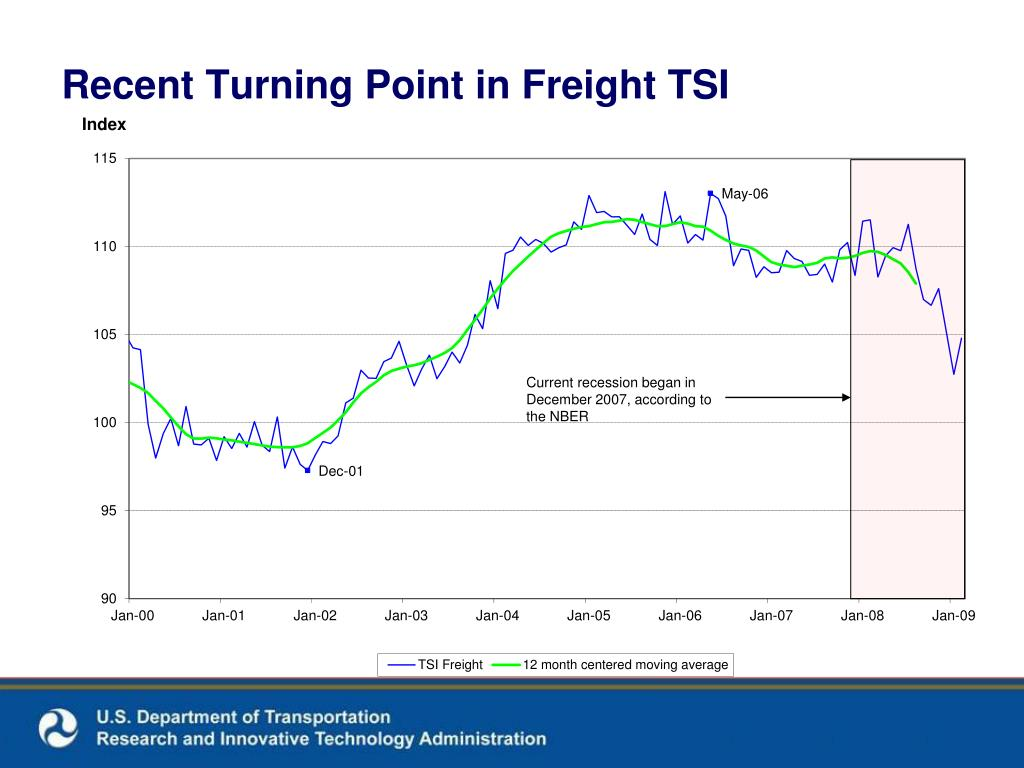 Recent Turning Point in Freight TSI