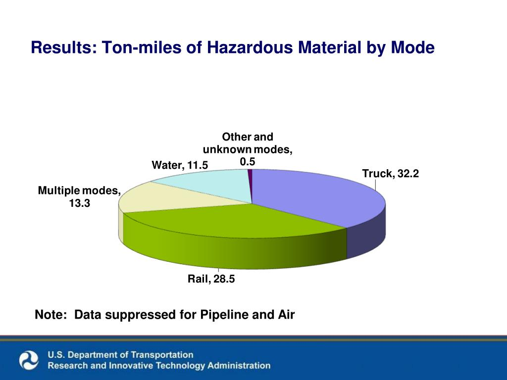Results: Ton-miles of Hazardous Material by Mode