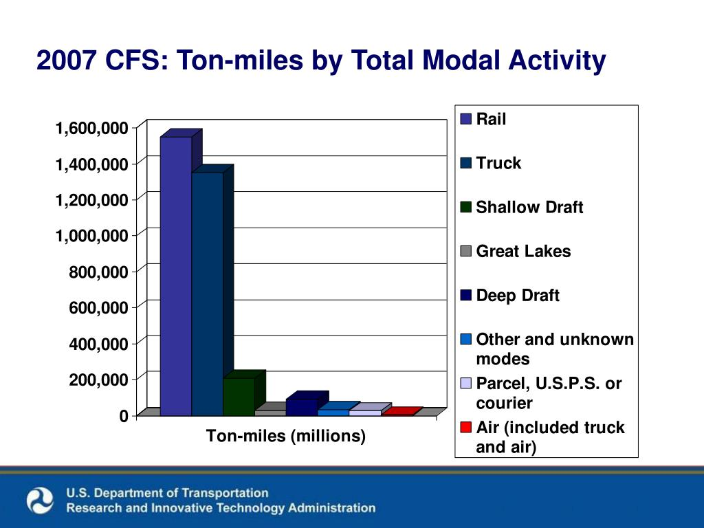 2007 CFS: Ton-miles by Total Modal Activity