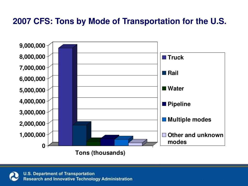 2007 CFS: Tons by Mode of Transportation for the U.S.