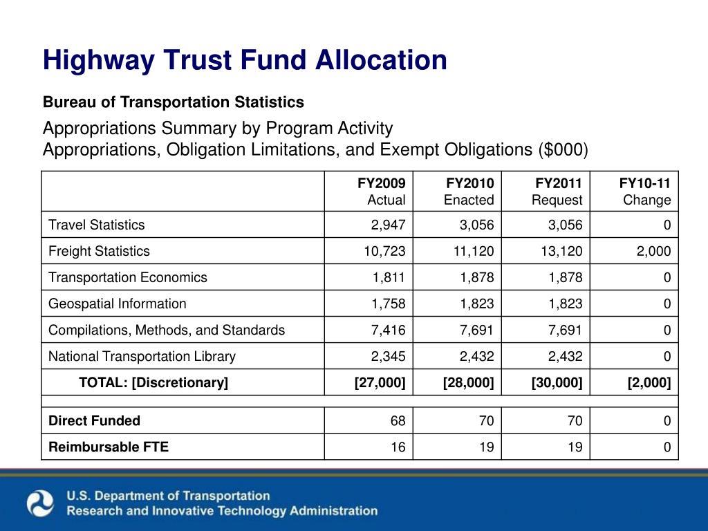 Highway Trust Fund Allocation