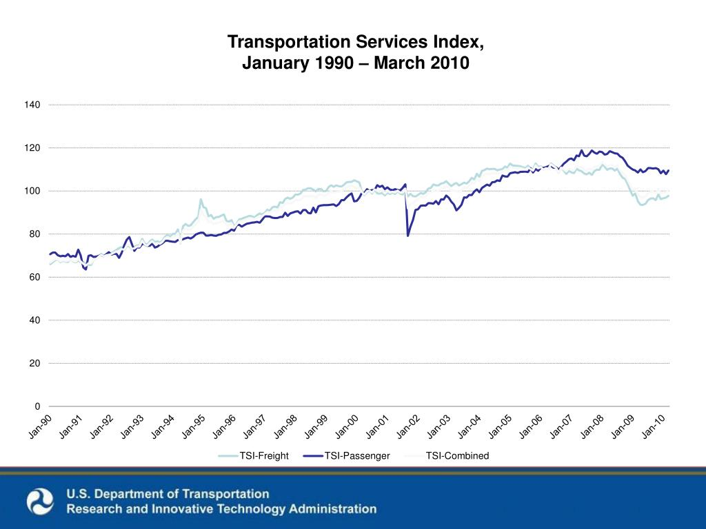 Transportation Services Index,