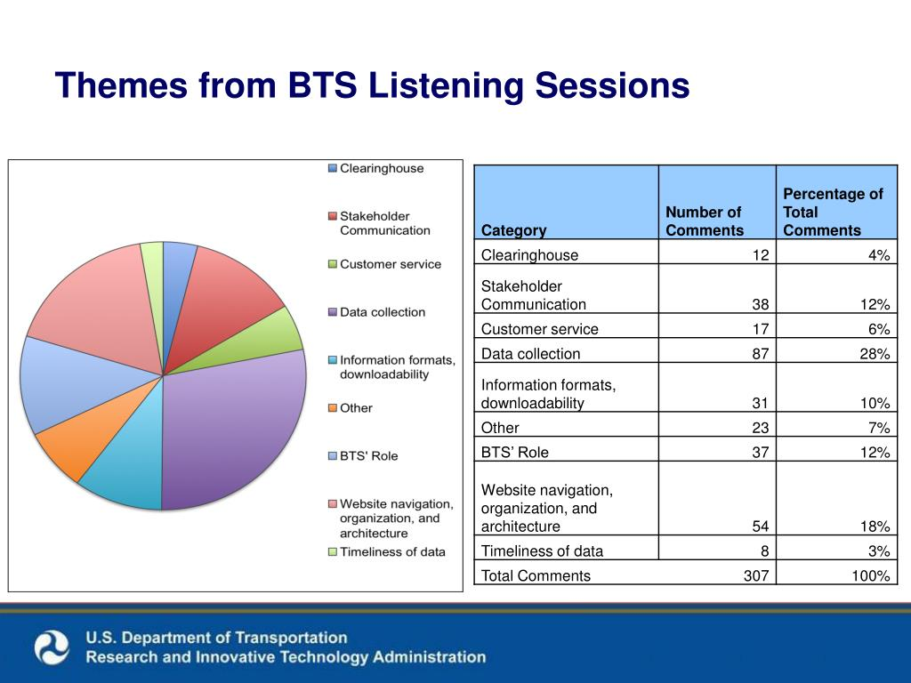 Themes from BTS Listening Sessions