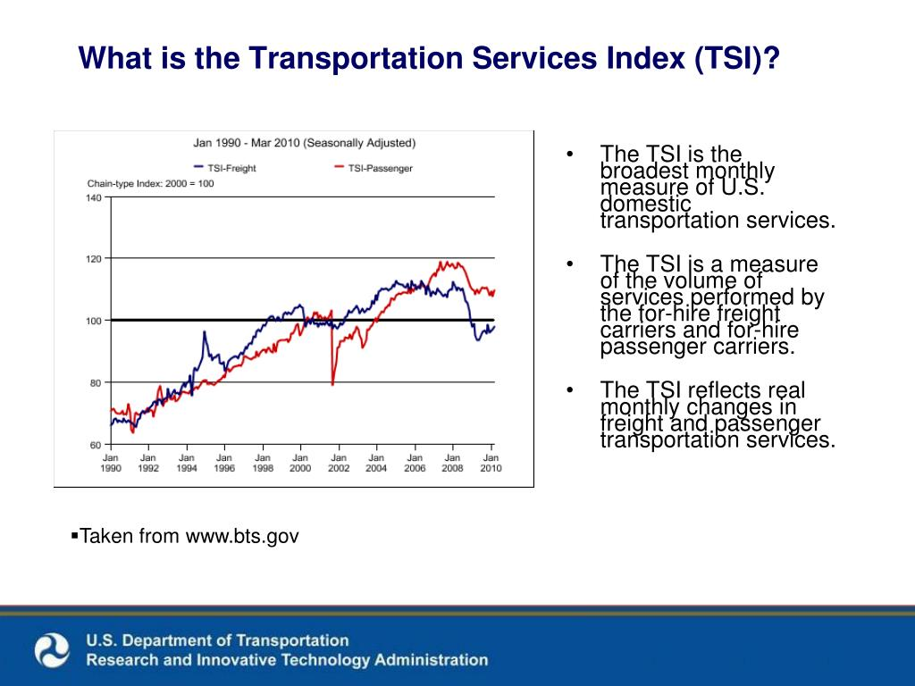 What is the Transportation Services Index (TSI)?