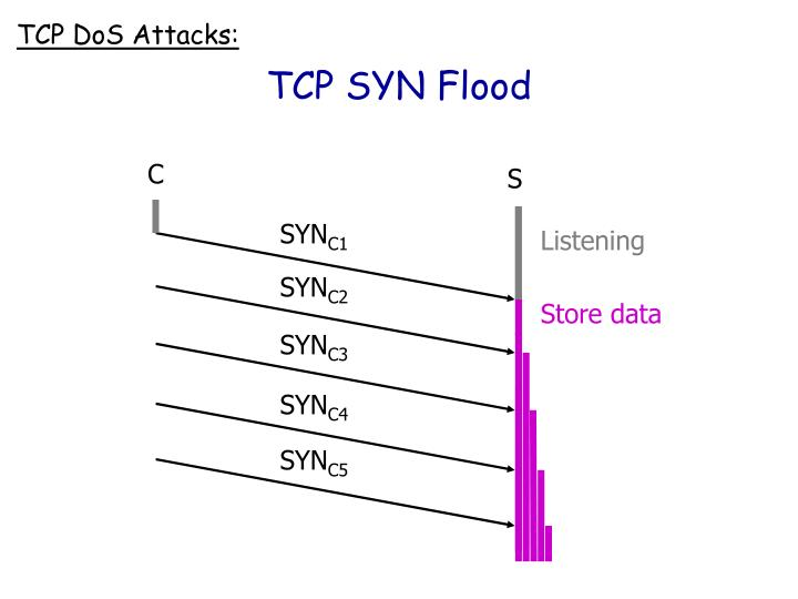 TCP SYN Flood