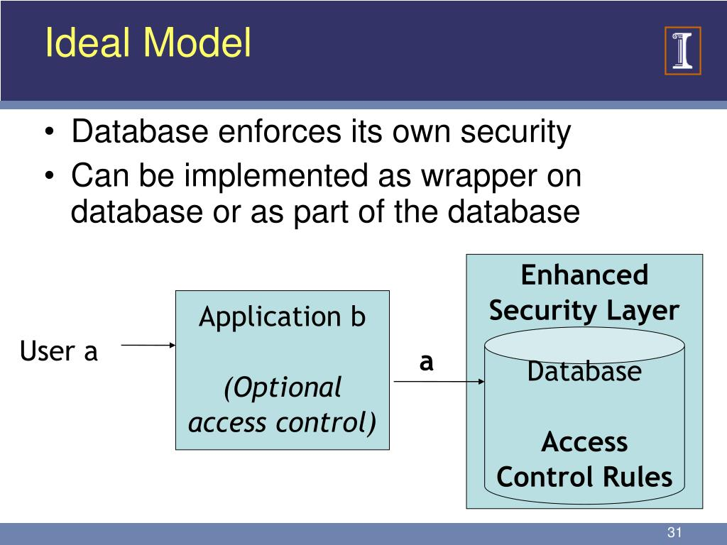 Enhanced Security Layer