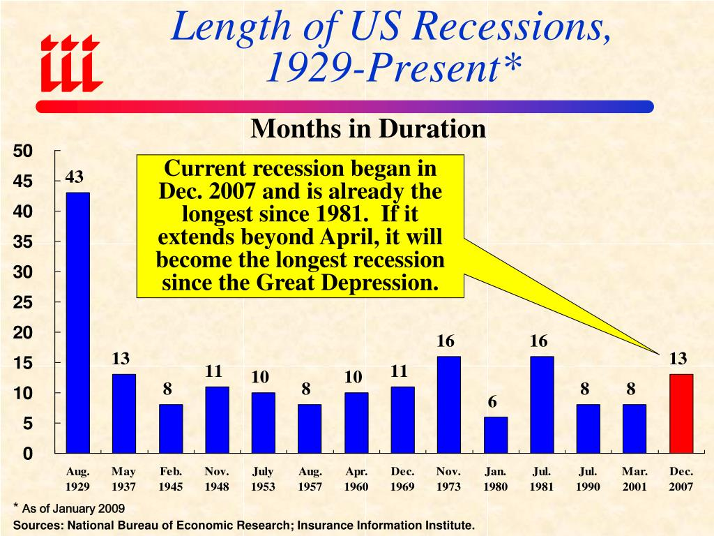 Length of US Recessions,