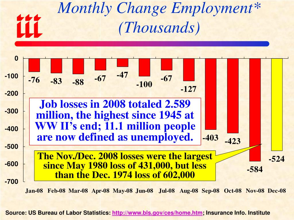 Monthly Change Employment*