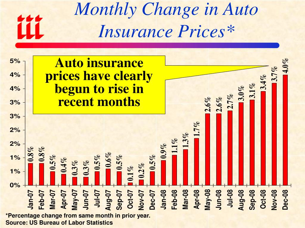 Monthly Change in Auto Insurance Prices*
