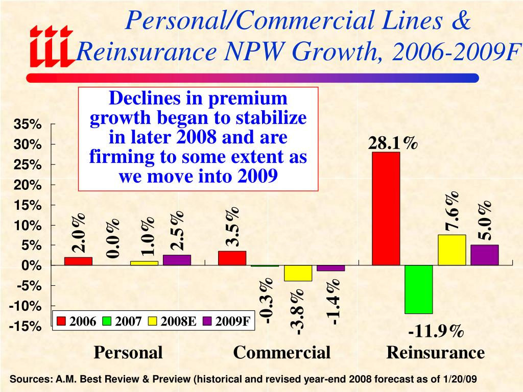 Personal/Commercial Lines & Reinsurance NPW Growth,