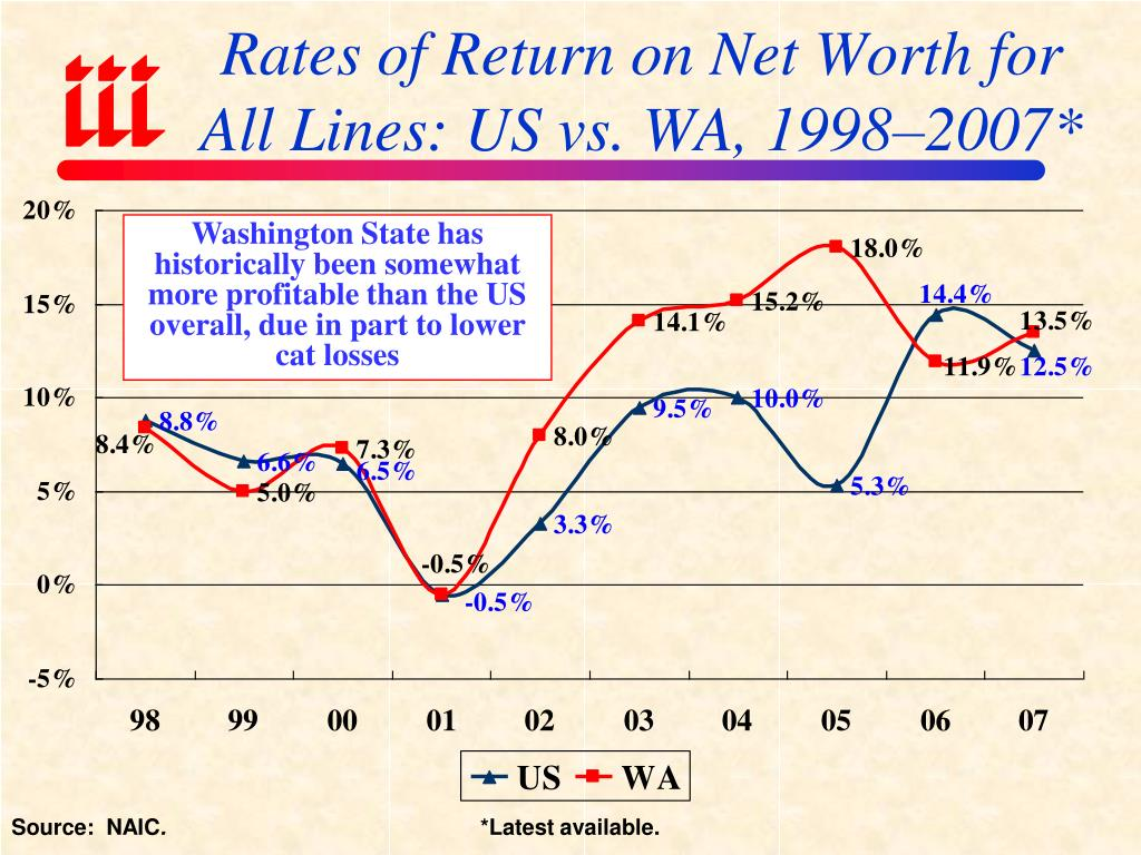 Rates of Return on Net Worth for All Lines: US vs. WA, 1998–2007*