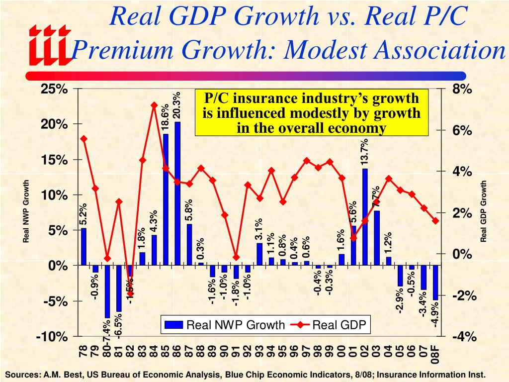 Real GDP Growth vs. Real P/C Premium Growth: Modest Association