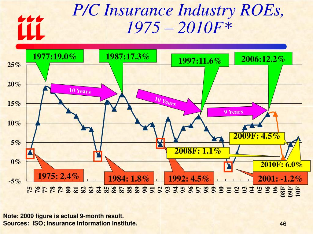 P/C Insurance Industry ROEs,