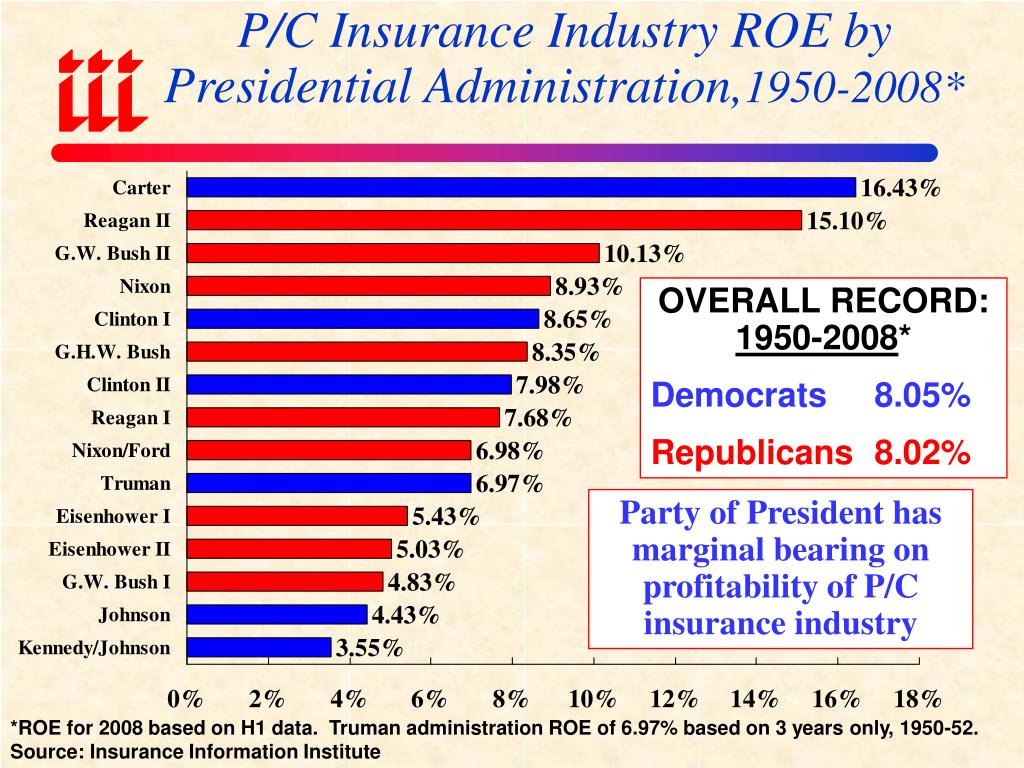P/C Insurance Industry ROE by