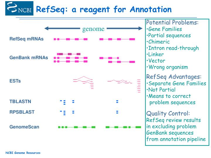 RefSeq: a reagent for Annotation