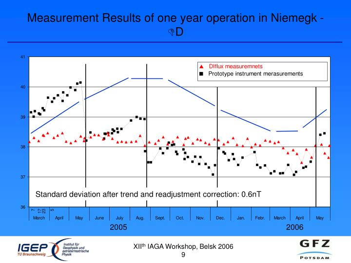 Measurement Results of one year operation in Niemegk -