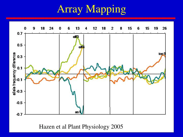 Array Mapping