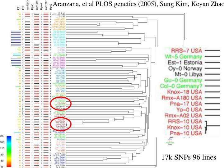 Aranzana, et al PLOS genetics (2005), Sung Kim, Keyan Zhao