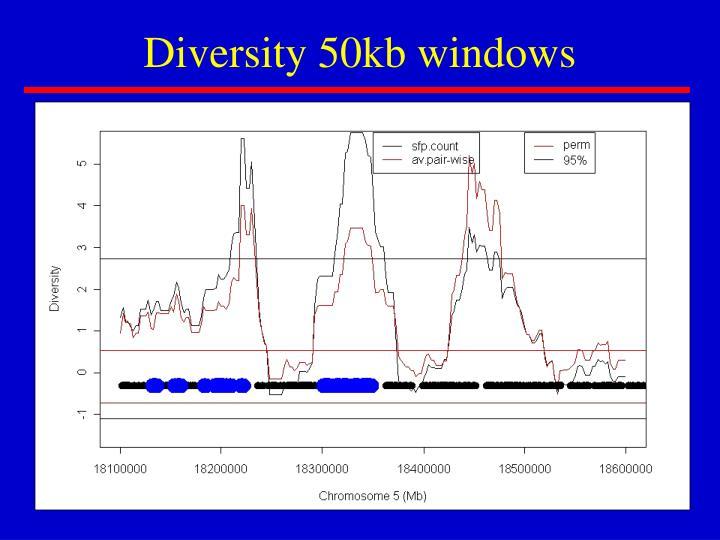 Diversity 50kb windows