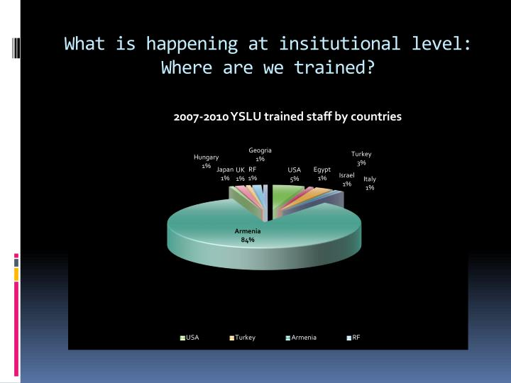 What is happening at insitutional level: Where are we trained?