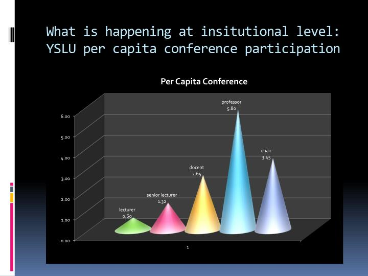 What is happening at insitutional level: YSLU per capita conference participation