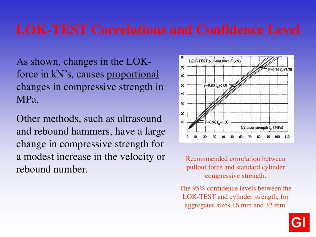 Recommended correlation between pullout force and standard cylinder compressive strength.