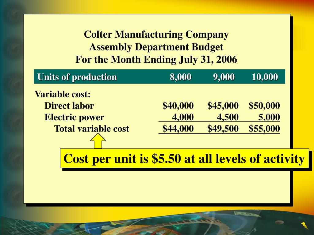 Cost per unit is $5.50 at all levels of activity