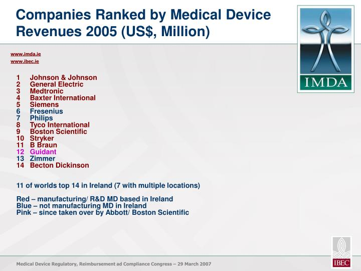 Companies Ranked by Medical Device Revenues 2005 (US$, Million)